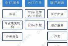 健康产业的创业项目排行榜(中国十大健康产业排名)