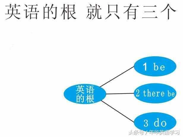 「连载八」英语真的很简单之:从句的概念