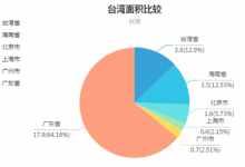 台湾面积人口各多少(图析台湾面积人口现状)