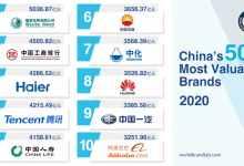 中国最有价值品牌排行榜(2020年中国最值钱的100个品牌)