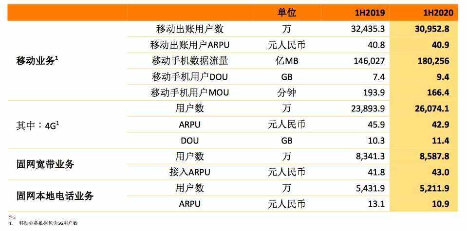 """2020年上半年中国联通实现""""U形反转"""""""