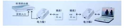 电力猫怎么用?