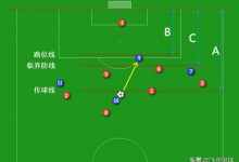 足球比赛越位是什么意思(球迷必知越位定义及其内部塞规)