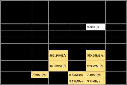 大容量512GB存储卡选购,闪迪/三星/金士顿/雷克沙横评