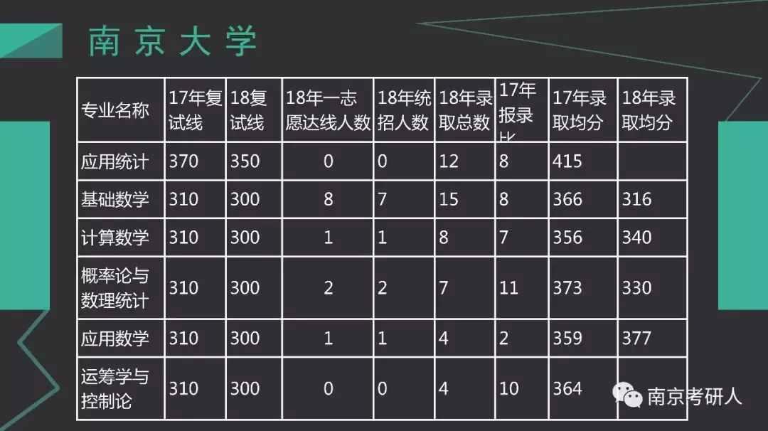 考研择校分析—南京大学