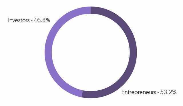 2018年,互联网创业公司生存状态调研报告