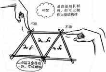 桁架是什么?什么是桁架?