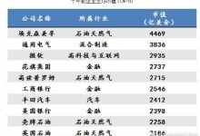 新兴产业有哪些?中国最赚钱的17个新兴产业
