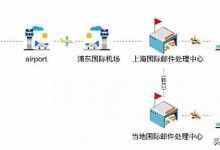 外国快递查询及到中国流程?从国外寄口罩至中国需要走什么流