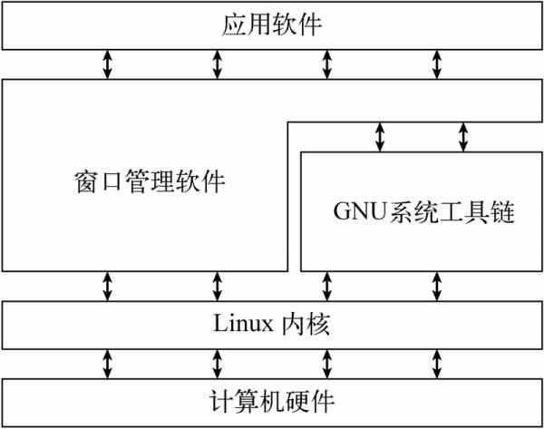 什么是Linux?Linux快速简易入门
