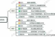 seo和sem的区别与联系?做网站优化如何选择?