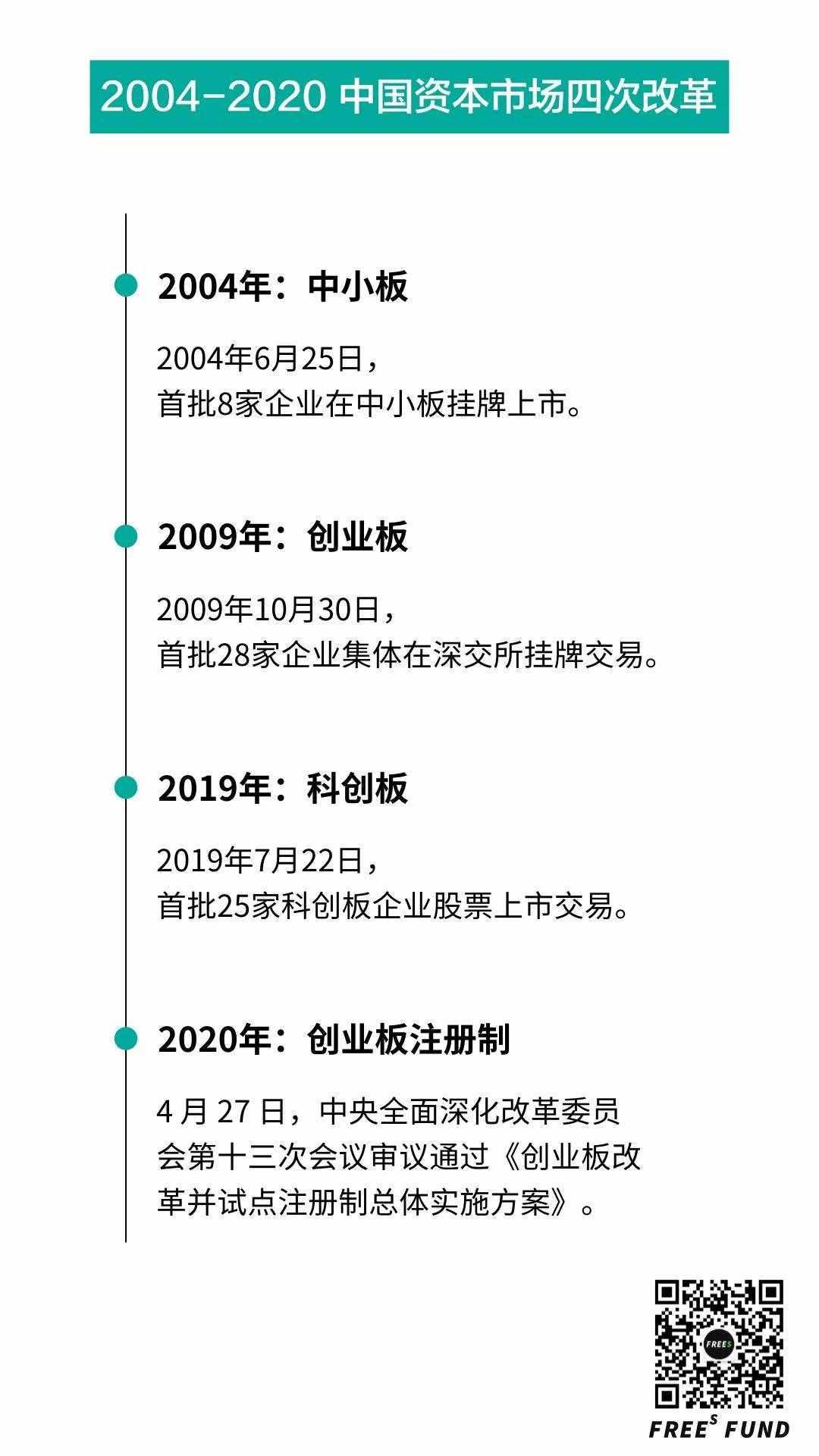 近年中国资本市场的4次改革,最后谁受益了?