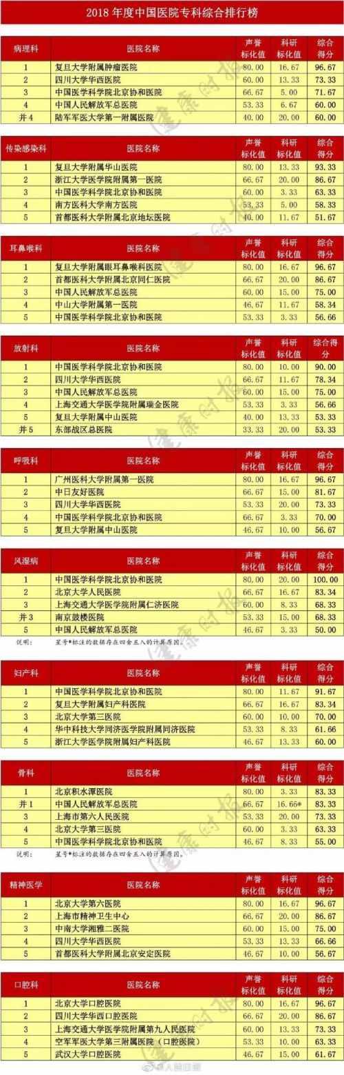 全国医院专科排名榜单出炉 2018年度中国医院专科综合排行榜详
