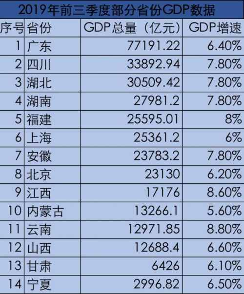 14省份公布前三季度GDP怎么回事?14省份前三季度GDP多少详细情况