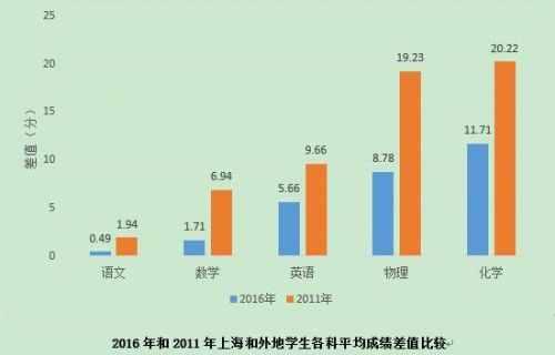 上海养个孩子到初中要花80万真的吗?有关上海中小学生调查报