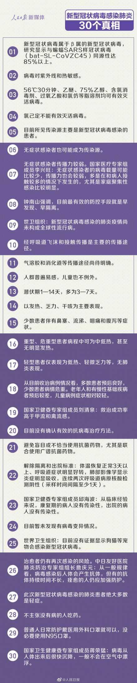 关于新冠肺炎的30个真相是什么 关于新冠肺炎的30个真相详细内
