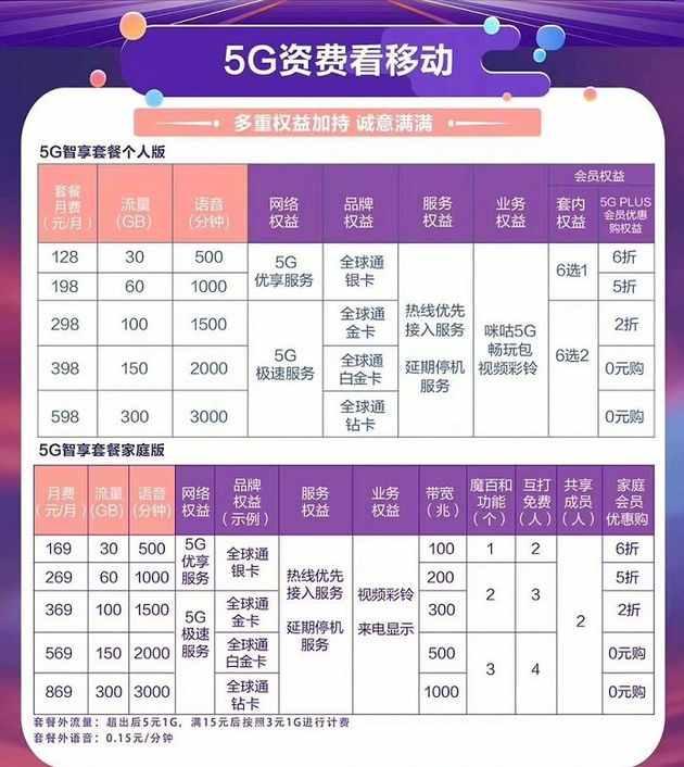 5G套餐资费是多少贵吗?移动、联通、电信三大运营商5G套餐对比
