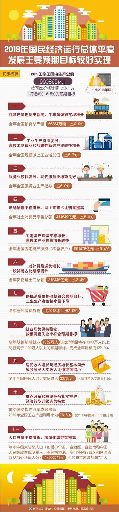 为全面建成小康社会奠定坚实基础——从2019年数据看中国经济发