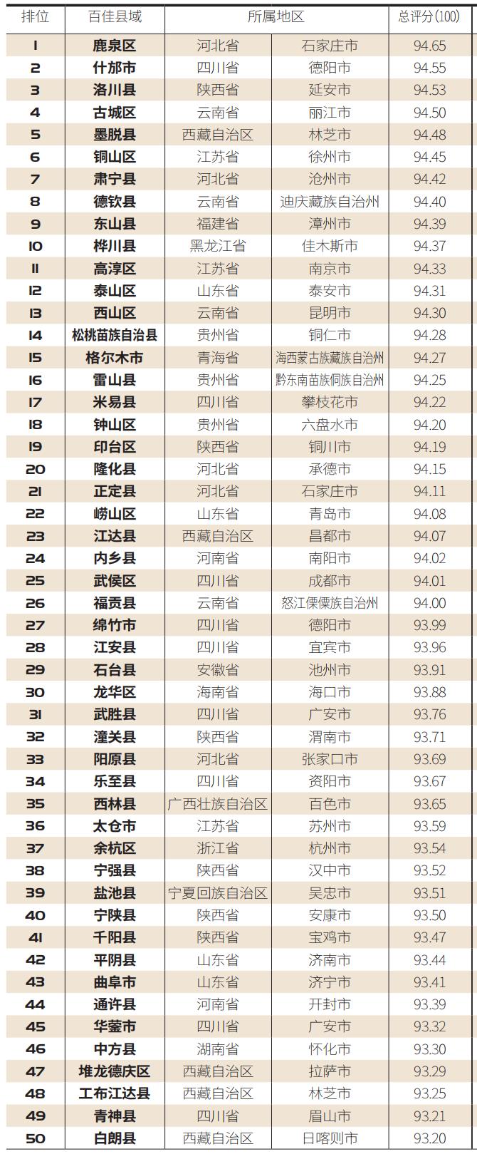 """【百县榜】""""2020中国最具安全感百佳县市""""新鲜出炉!"""