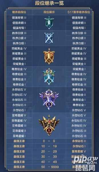 王者荣耀s20段位继承是怎样的 S20赛季段位继承表一览