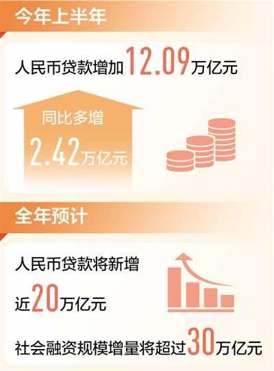 金融助力实体经济 上半年贷款增加12.09万亿元