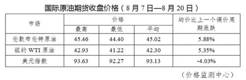 成品油价迎年内第三涨贵多少钱?成品油价迎年内第三涨原因是
