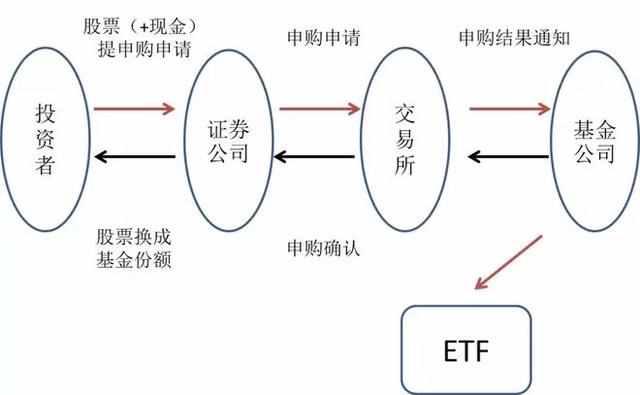etf是什么?etf指什么意思