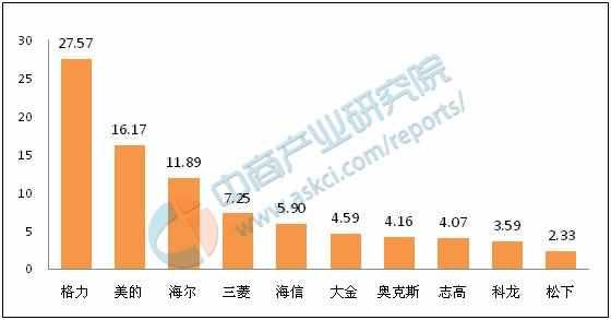中国变频空调排行榜?十大变频空调排名