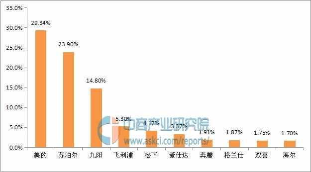 中国电压力锅十大品牌排行榜