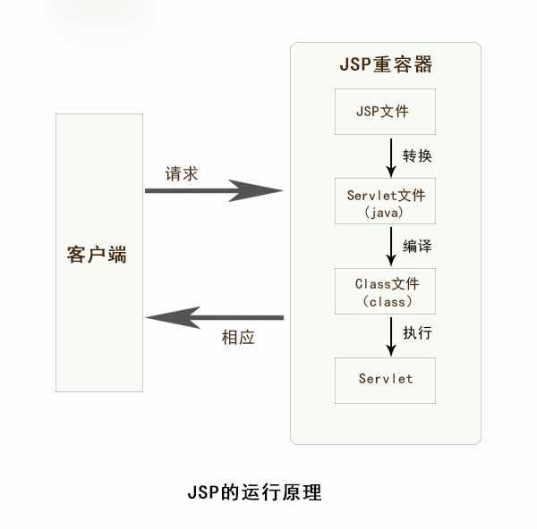 jsp是什么?JSP的运行原理是什么?