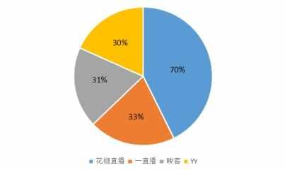分成高达70% 花椒直播连续两周主播收入超千万