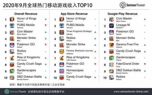 9月手游收入榜:《王者荣耀》连冠 《原神》首周6千