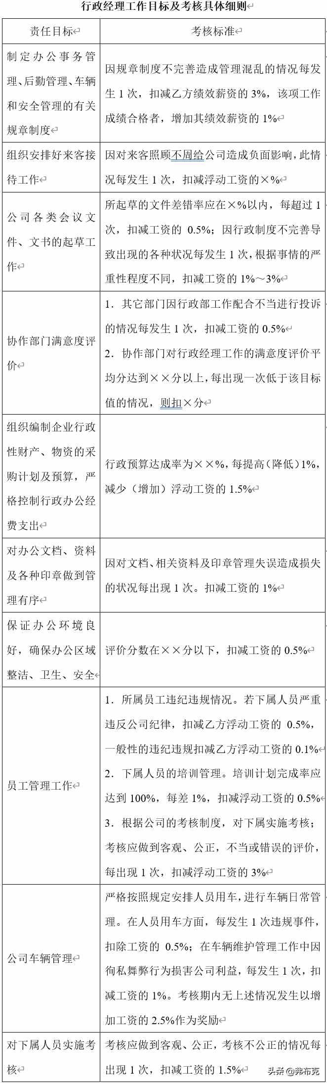 行政部3大岗位绩效考核细则:行政经理、行政主管、行政专员