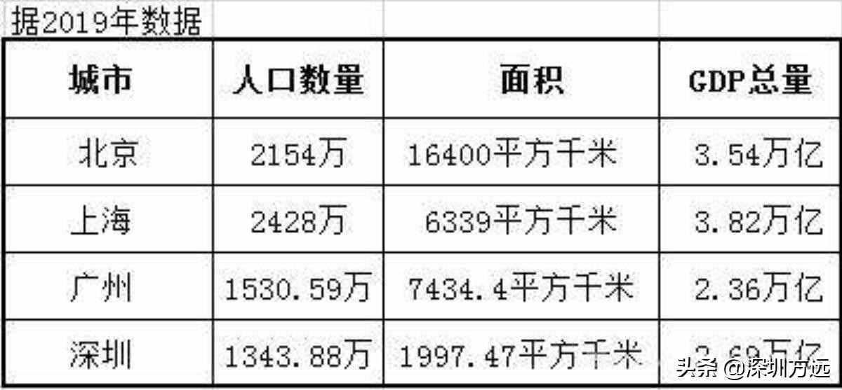 1400万还是2600万?深圳人口数量之谜,福尔摩斯都不知道