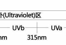 哪个uv镜品牌性价比高(专家简评这14款uv镜品牌)
