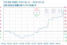 化工原料价格最新涨跌幅(最新走势图一览其详情)