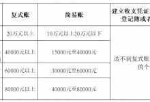 个体户条例实施细则(详解个体户建账纳税新规)