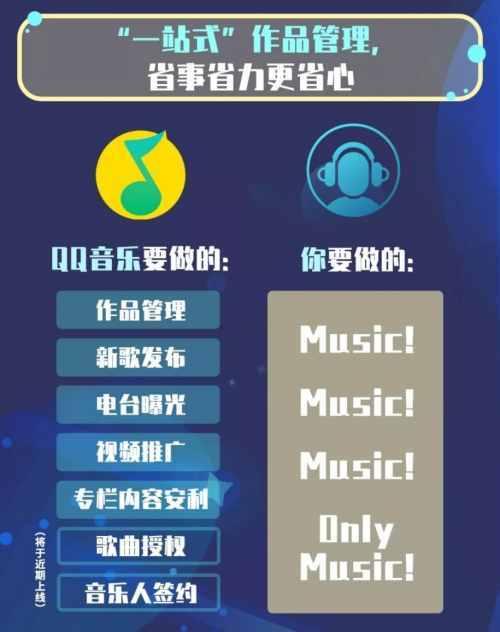 QQ音乐开放平台,实在保障音乐人全方位权益