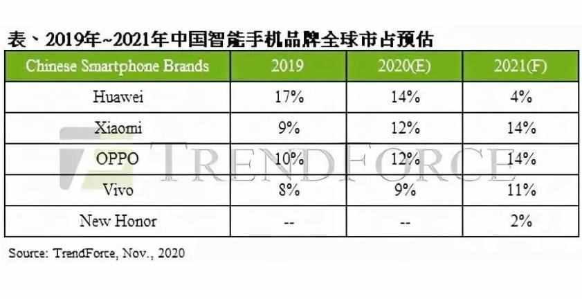 2021年手机销量大预测:小米成新王者,华为、荣耀下滑很惨