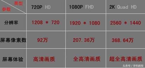 手机屏幕的1080p、720p、2k代表什么具体含义?分辨率越高越好?