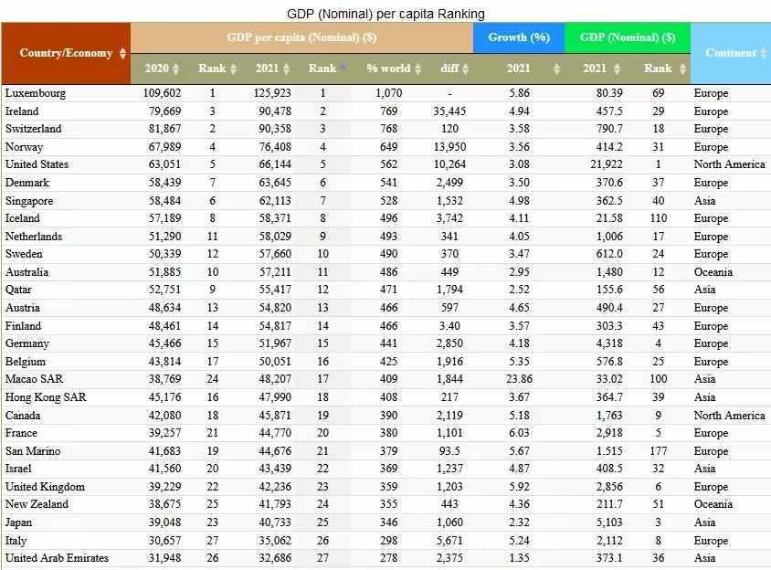 2021人均GDP全球排名:爱尔兰第二
