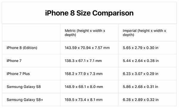 iPhone 8 机身尺寸到底有多大?详细参数出炉
