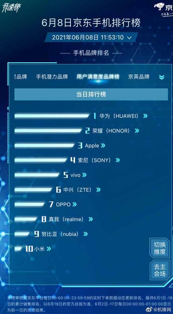 京东发布用户满意度手机排行榜 华米OV均成功跻身前十